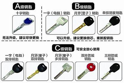 九个方面教你学会选购好的防盗锁具