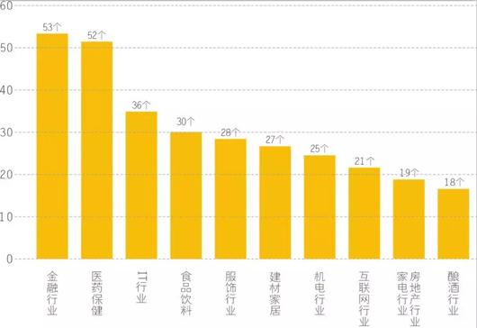 2017第十一屆中國品牌價值500強揭曉