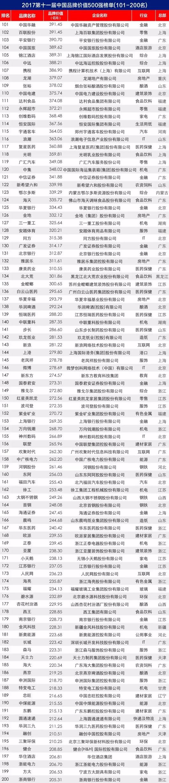 2017第十一届中国品牌价值500强揭晓